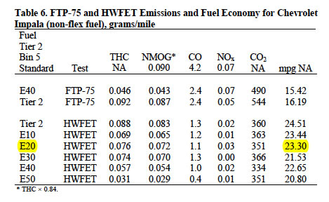 Value of ethanol for Ti 85 table of values