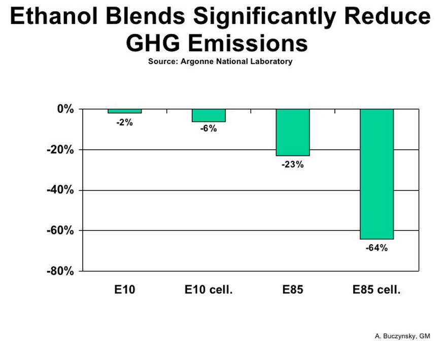 sugarcane ethanol co2