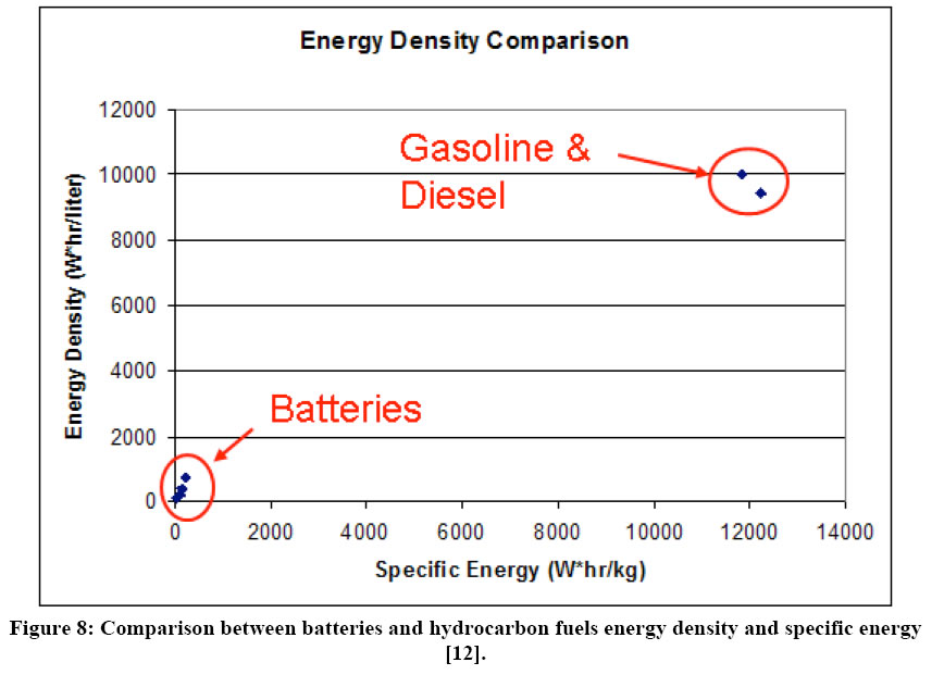 Specific Energy Vs Energy Density Natural Gas