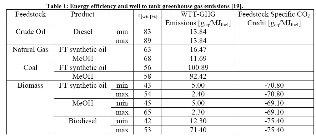 Co2 Emission Diesel