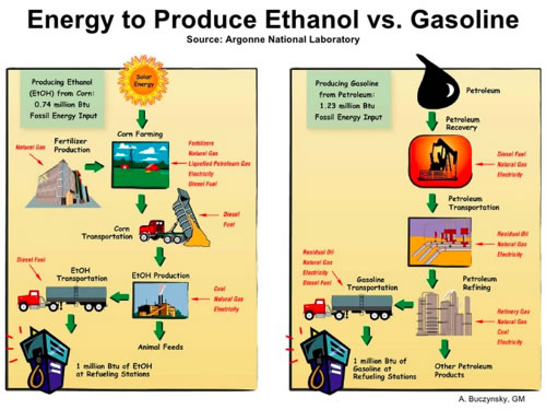 ethanol production gallery