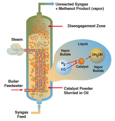 Making Methanol From Natural Gas