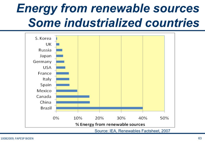 The percentage of energy obtained from renewable sources by country ...