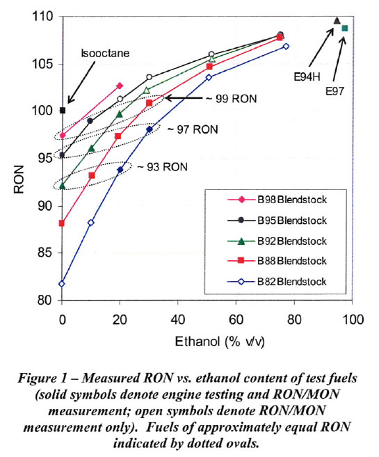 2 1 Effect Of Ethanol On Knock Limit With Direct Injection